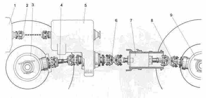 1 - полужёсткая муфта и редуктор привода гидронасосов 2 - карданный вал коробки передач 3 - передний ведущий мост 4...